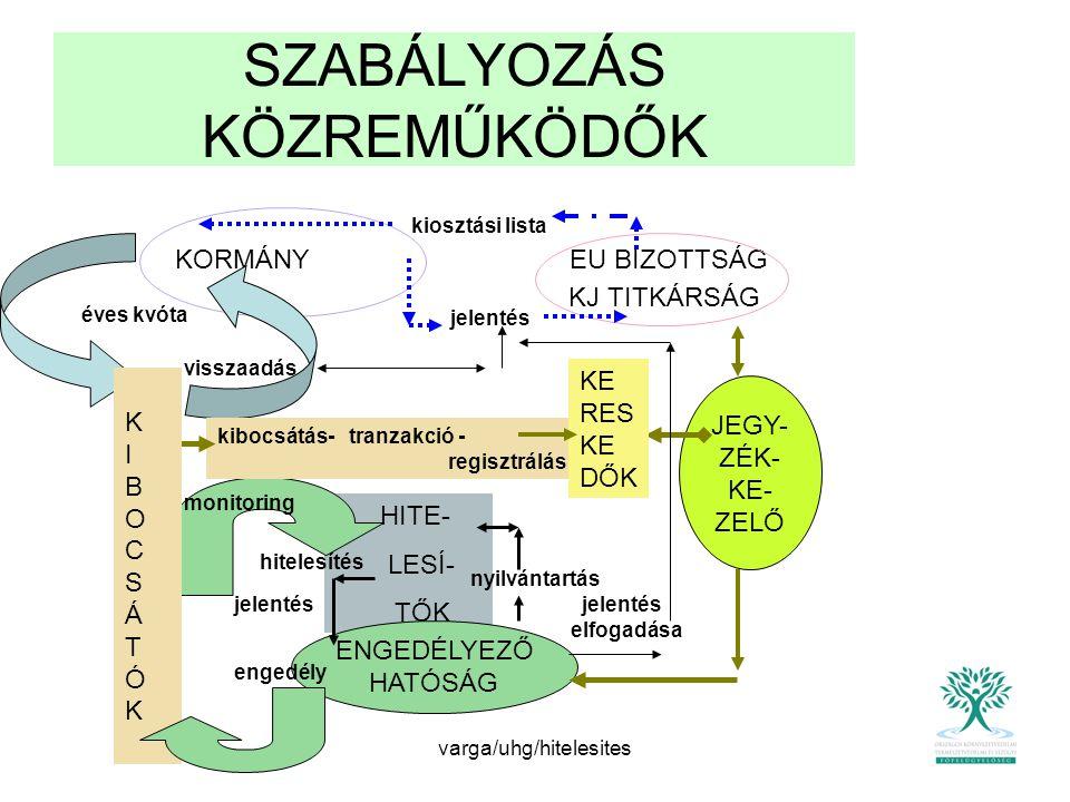 varga/uhg/hitelesites KIBOCSÁTÁSI/ HITELESÍTÉSI JELENTÉS JOGSZABÁLYOK, SEGÉDLETEK Hitelesítési szabályok 91/2007.(XI.21.) KvVM.