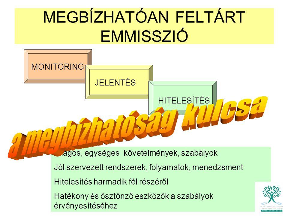 varga/uhg/hitelesites Hitelesítési eljárás Strategiai analizis Kockázati felmérés Hitelesítési terv Dokumentumok áttekintése Folyamat ellenőrzés Helyszini ellenőrzés Jelentés Megállapítás Jelentés elkészítése 2007 / 01 2008 / 03