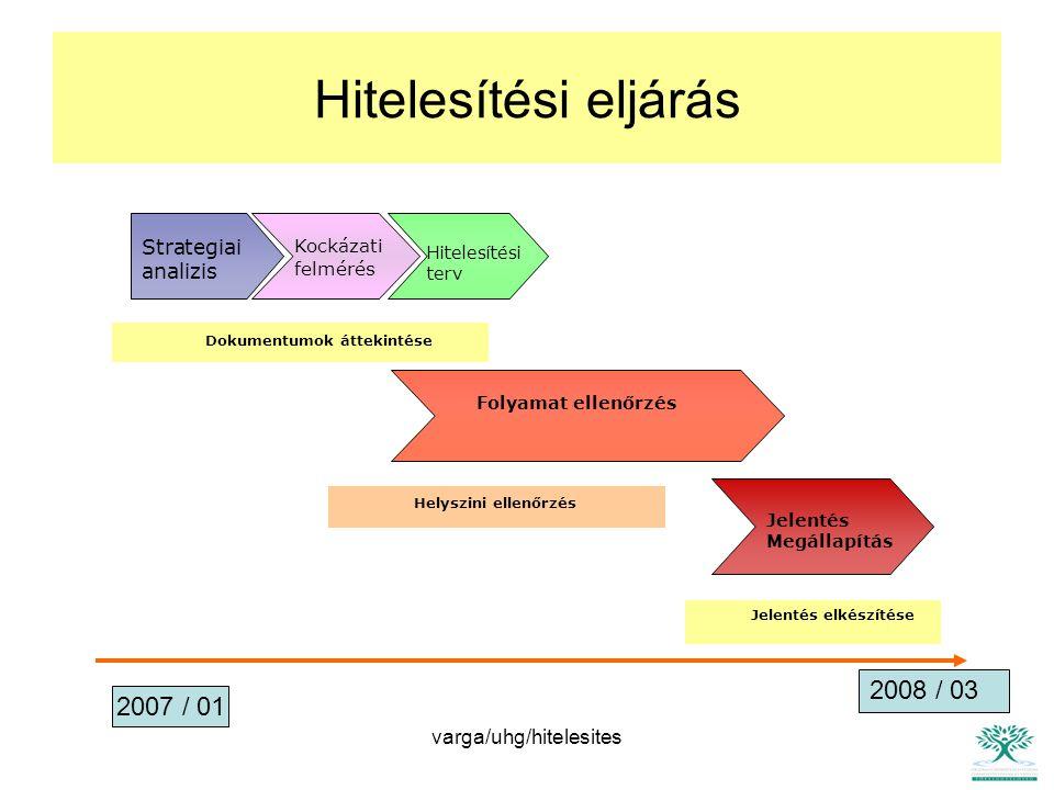 varga/uhg/hitelesites HITELESÍTÉSI TEVÉKENYSÉG ELŐHITELESITÉS : lehetséges tévedések, eltérések felmérése HITELESITÉSI TERV : hitelesítési kockázat minimalizálási terve HITELESITÉS : a terv szerinti hitelesítés végrehajtása HITELESITÉSI JELENTÉS : nyilatkozat a (lényeges) tévedésekről, eltérésekről