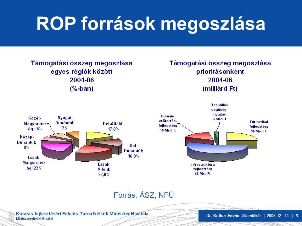 Kutatás-fejlesztésért Felelős Tárca Nélküli Miniszter Hivatala Miniszterelnöki Hivatal Dr.