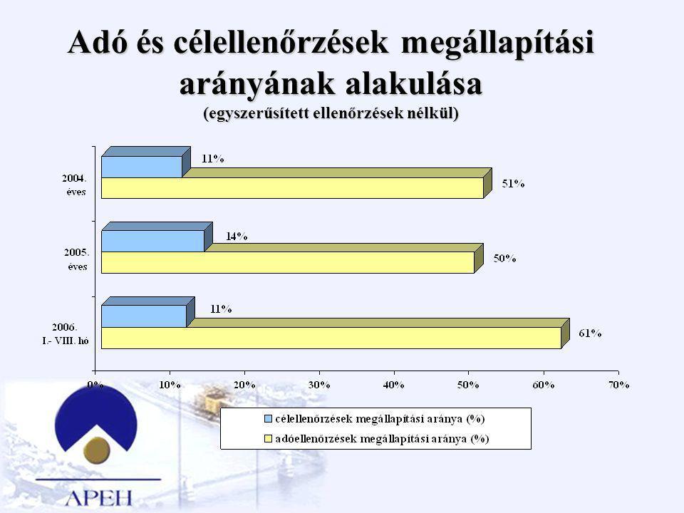 Adó és célellenőrzések megállapítási arányának alakulása (egyszerűsített ellenőrzések nélkül)