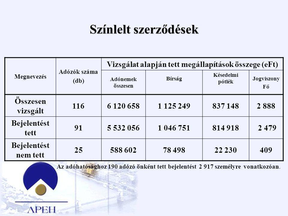 Színlelt szerződések Megnevezés Adózók száma (db) Vizsgálat alapján tett megállapítások összege (eFt) Adónemek összesen Bírság Késedelmi pótlék Jogvis