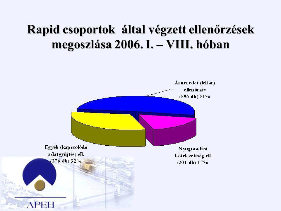Akciókkal érintett területek 2006-ban Terület szemléletű kiválasztás Tevékenységi kör szerinti kiválasztás