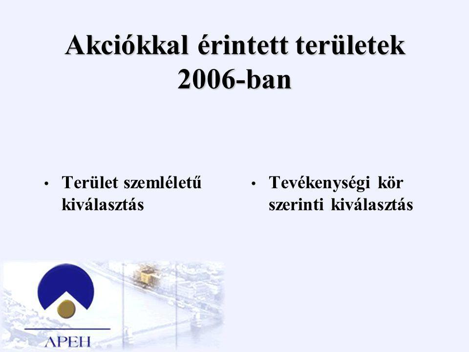 Regionális akciók helyszínei Józsefvárosi piac Piacok, vásárok, kitelepülések Balaton és vonzáskörzete Forma-1 Sziget Fesztivál Sétahajók