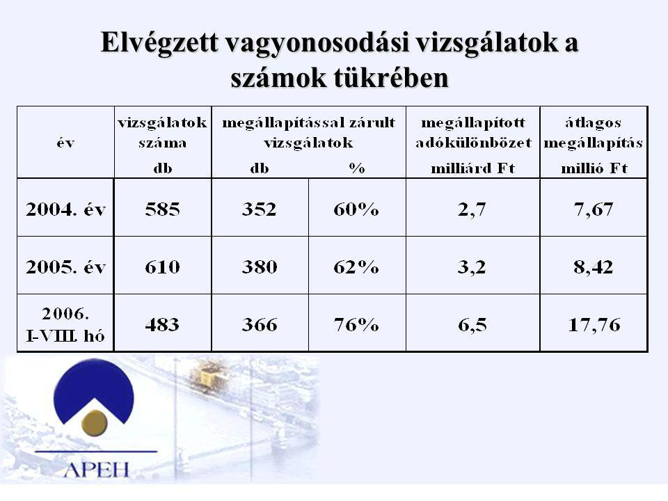Elvégzett vagyonosodási vizsgálatok a számok tükrében