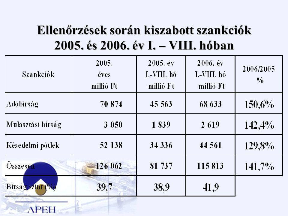 Ellenőrzések során kiszabott szankciók 2005. és 2006. év I. – VIII. hóban