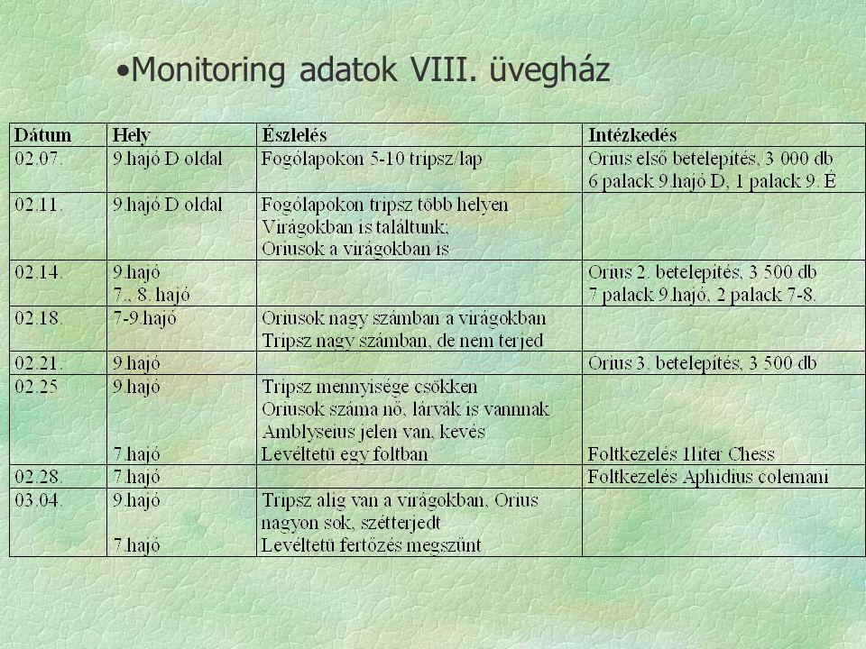 Monitoring adatok VIII. üvegház