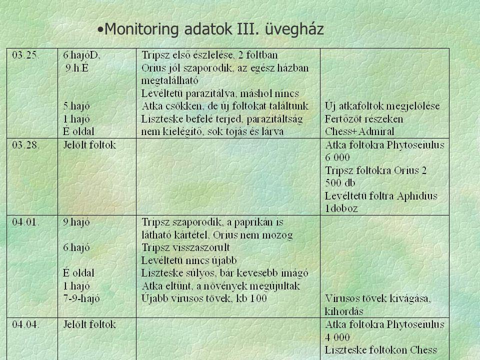 Monitoring adatok III. üvegház