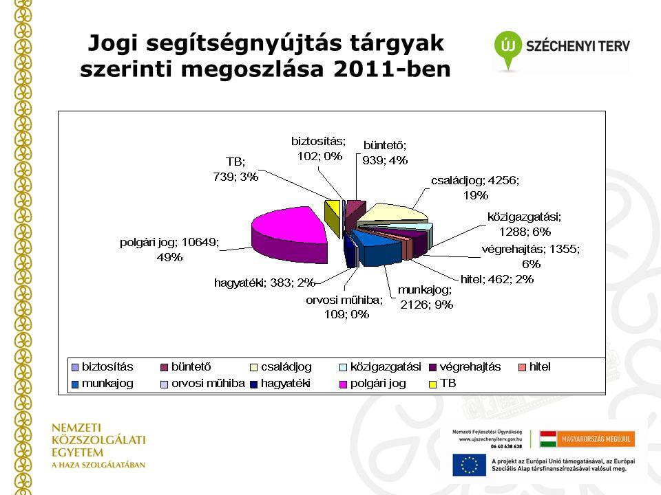 Jogi segítségnyújtás tárgyak szerinti megoszlása 2011-ben
