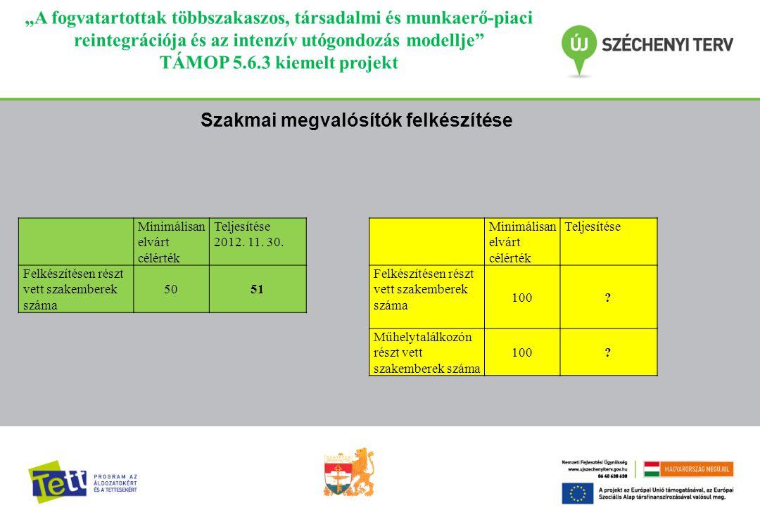 Minimálisan elvárt célérték Teljesítése 2012.11. 30.
