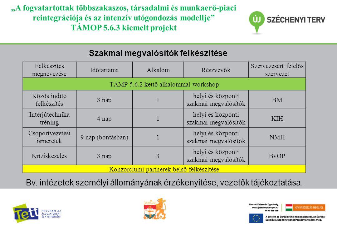 Felkészítés megnevezése IdőtartamaAlkalomRészvevők Szervezésért felelős szervezet TÁMP 5.6.2 kettő alkalommal workshop Közös indító felkészítés 3 nap1 helyi és központi szakmai megvalósítók BM Interjútechnika tréning 4 nap1 helyi és központi szakmai megvalósítók KIH Csoportvezetési ismeretek 9 nap (bontásban)1 helyi és központi szakmai megvalósítók NMH Kríziskezelés3 nap3 helyi és központi szakmai megvalósítók BvOP Konzorciumi partnerek belső felkészítése Bv.