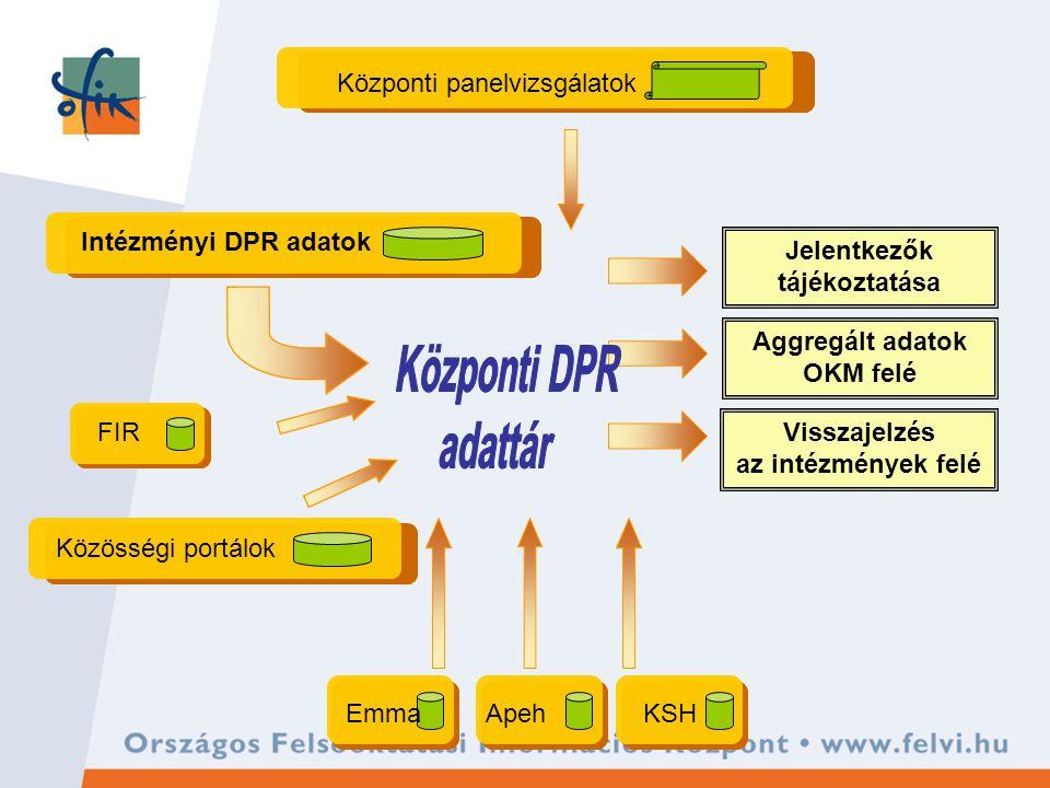 Intézményi DPR adatok Közösségi portálok Központi panelvizsgálatok EmmaApehKSH Visszajelzés az intézmények felé Aggregált adatok OKM felé Jelentkezők