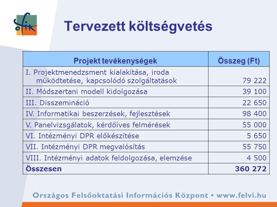 Tervezett költségvetés Projekt tevékenységekÖsszeg (Ft) I. Projektmenedzsment kialakítása, iroda működtetése, kapcsolódó szolgáltatások79 222 II. Móds