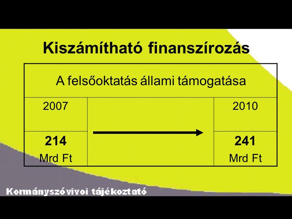 Kiszámítható finanszírozás A felsőoktatás állami támogatása 20072010 214 Mrd Ft 241 Mrd Ft