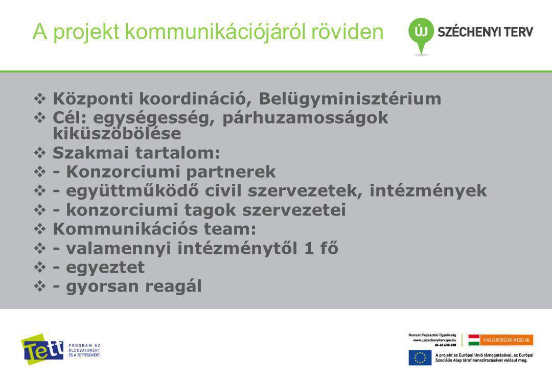 A projekt kommunikációjáról röviden  Központi koordináció, Belügyminisztérium  Cél: egységesség, párhuzamosságok kiküszöbölése  Szakmai tartalom:  - Konzorciumi partnerek  - együttműködő civil szervezetek, intézmények  - konzorciumi tagok szervezetei  Kommunikációs team:  - valamennyi intézménytől 1 fő  - egyeztet  - gyorsan reagál