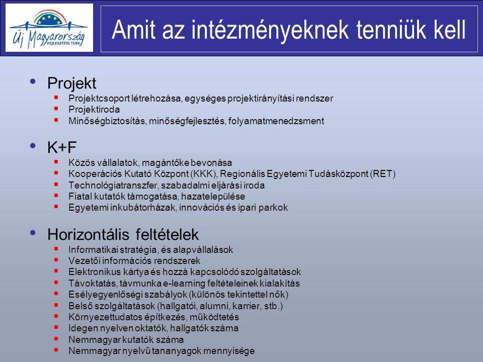 Projekt  Projektcsoport létrehozása, egységes projektirányítási rendszer  Projektiroda  Minőségbiztosítás, minőségfejlesztés, folyamatmenedzsment K+F  Közös vállalatok, magántőke bevonása  Kooperációs Kutató Központ (KKK), Regionális Egyetemi Tudásközpont (RET)  Technológiatranszfer, szabadalmi eljárási iroda  Fiatal kutatók támogatása, hazatelepülése  Egyetemi inkubátorházak, innovációs és ipari parkok Horizontális feltételek  Informatikai stratégia, és alapvállalások  Vezetői információs rendszerek  Elektronikus kártya és hozzá kapcsolódó szolgáltatások  Távoktatás, távmunka e-learning feltételeinek kialakítás  Esélyegyenlőségi szabályok (különös tekintettel nők)  Belső szolgáltatások (hallgatói, alumni, karrier, stb.)  Környezettudatos építkezés, működtetés  Idegen nyelven oktatók, hallgatók száma  Nemmagyar kutatók száma  Nemmagyar nyelvű tananyagok mennyisége Amit az intézményeknek tenniük kell
