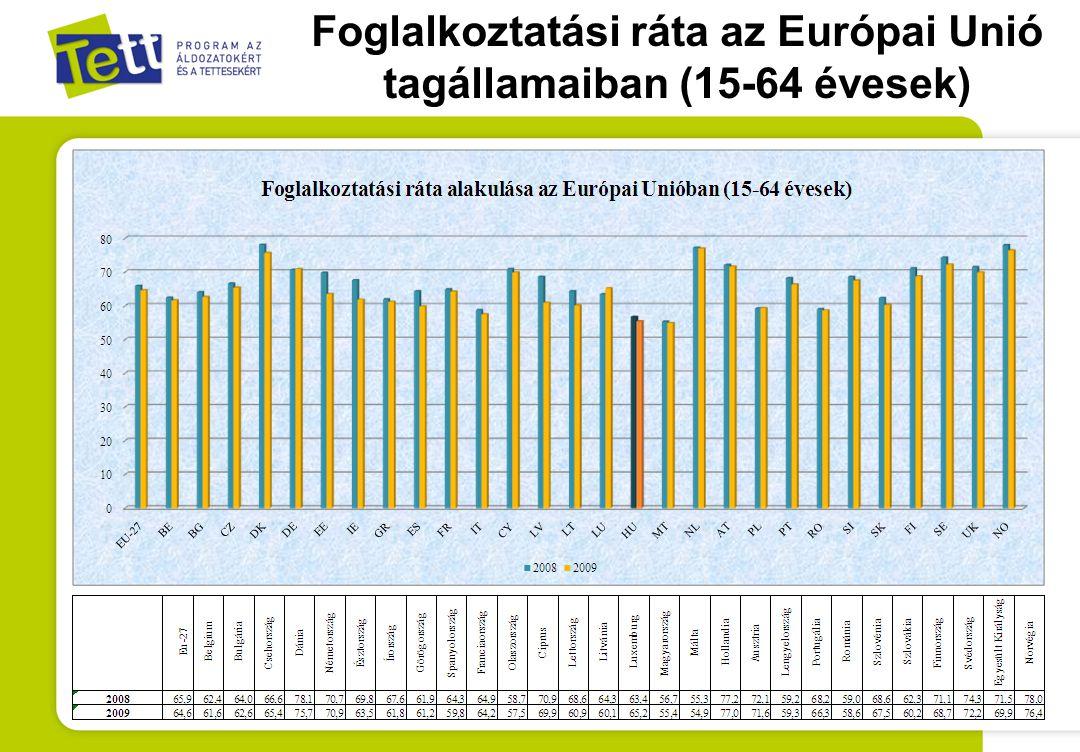 Foglalkoztatási ráta az Európai Unió tagállamaiban (15-64 évesek)