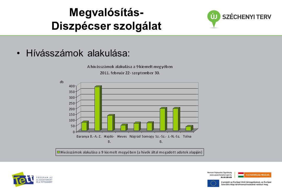 Megvalósítás- Diszpécser szolgálat Hívásszámok alakulása: