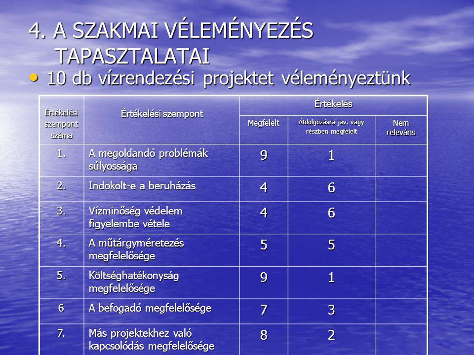 4. A SZAKMAI VÉLEMÉNYEZÉS TAPASZTALATAI 10 db vízrendezési projektet véleményeztünk 10 db vízrendezési projektet véleményeztünk Értékelésiszempontszám