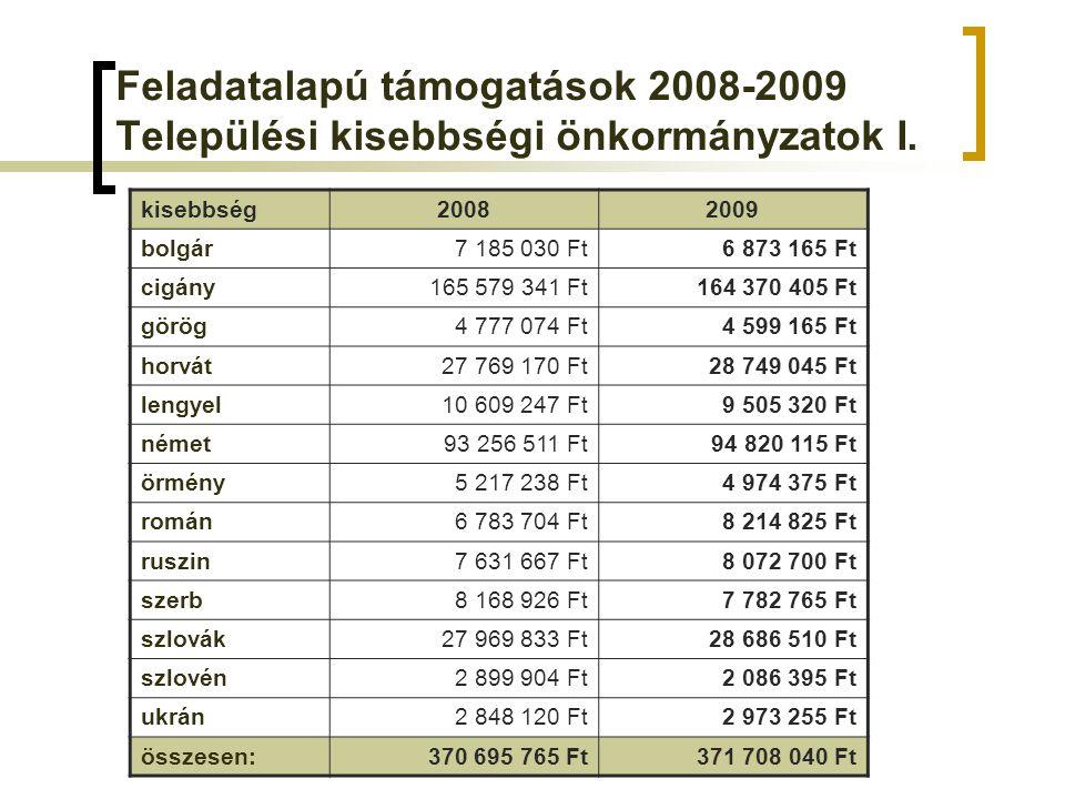 Feladatalapú támogatások 2008-2009 Települési kisebbségi önkormányzatok I.