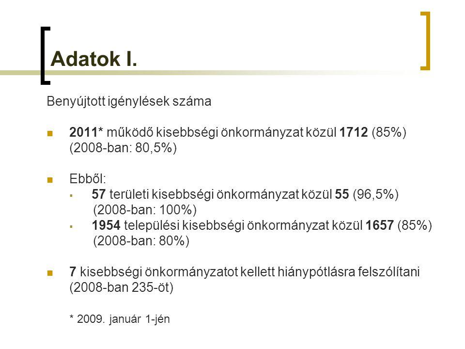Feladatalapú támogatások 2008-2009 Területi kisebbségi önkormányzatok II.