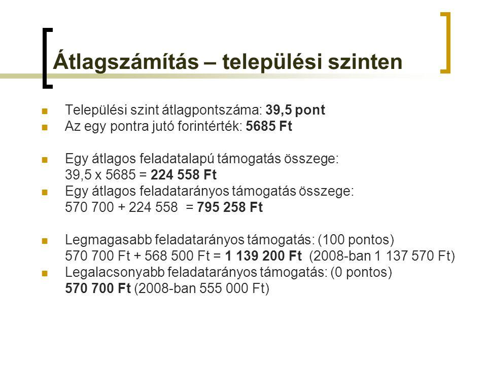Átlagszámítás – települési szinten Települési szint átlagpontszáma: 39,5 pont Az egy pontra jutó forintérték: 5685 Ft Egy átlagos feladatalapú támogatás összege: 39,5 x 5685 = 224 558 Ft Egy átlagos feladatarányos támogatás összege: 570 700 + 224 558 = 795 258 Ft Legmagasabb feladatarányos támogatás: (100 pontos) 570 700 Ft + 568 500 Ft = 1 139 200 Ft (2008-ban 1 137 570 Ft) Legalacsonyabb feladatarányos támogatás: (0 pontos) 570 700 Ft (2008-ban 555 000 Ft)