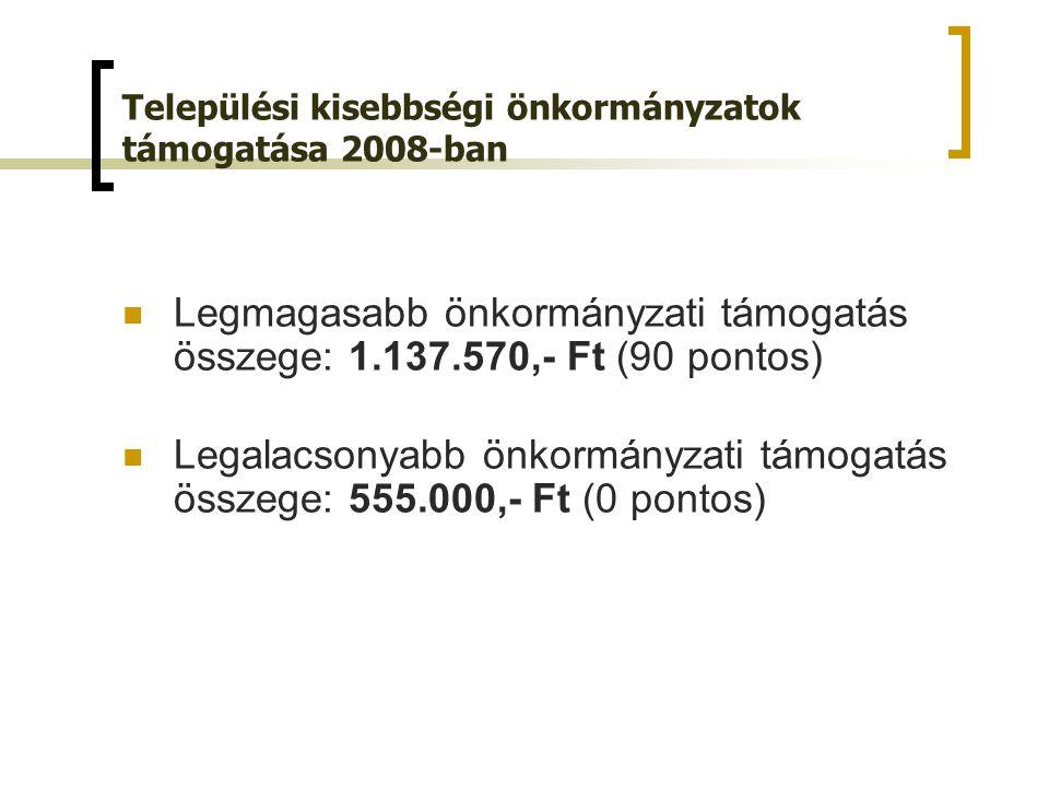 Legmagasabb önkormányzati támogatás összege: 1.137.570,- Ft (90 pontos) Legalacsonyabb önkormányzati támogatás összege: 555.000,- Ft (0 pontos) Települési kisebbségi önkormányzatok támogatása 2008-ban