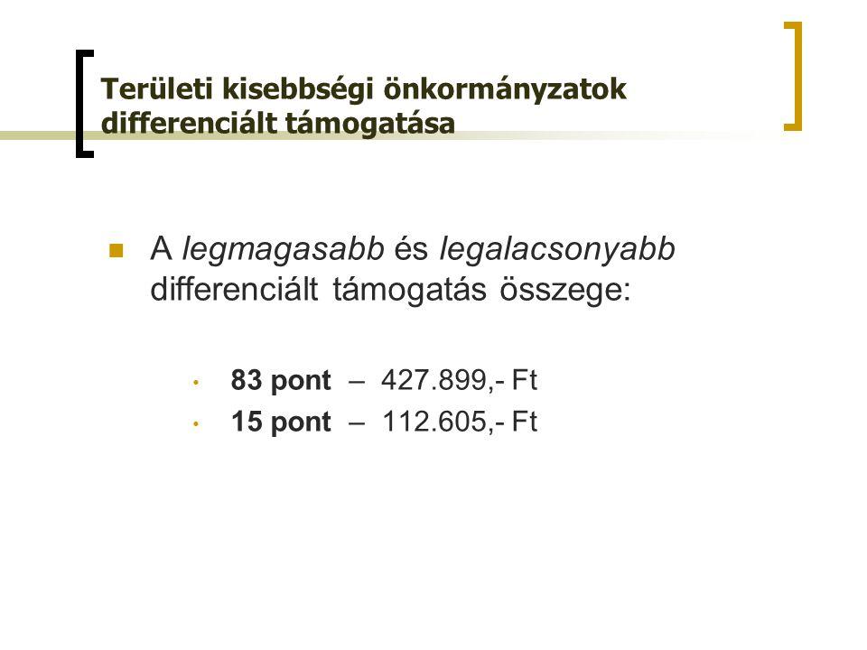A legmagasabb és legalacsonyabb differenciált támogatás összege: 83 pont – 427.899,- Ft 15 pont – 112.605,- Ft Területi kisebbségi önkormányzatok differenciált támogatása