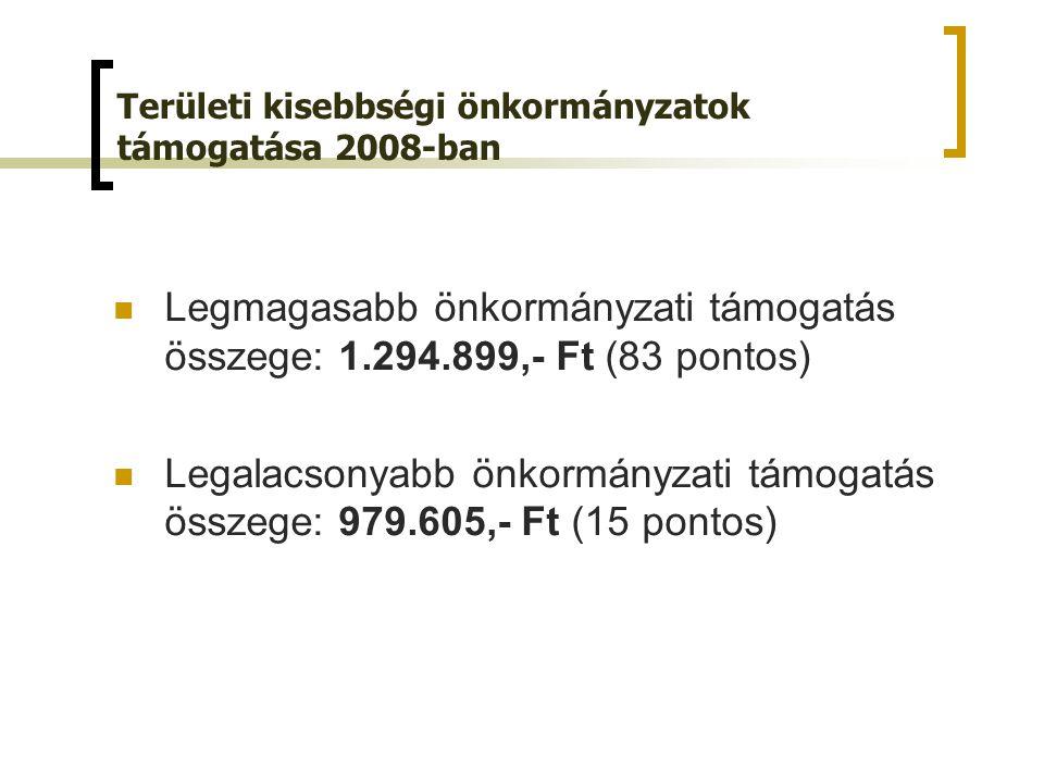 Területi kisebbségi önkormányzatok támogatása 2008-ban Legmagasabb önkormányzati támogatás összege: 1.294.899,- Ft (83 pontos) Legalacsonyabb önkormányzati támogatás összege: 979.605,- Ft (15 pontos)