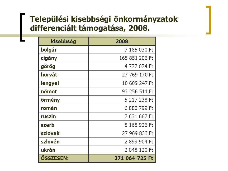 Települési kisebbségi önkormányzatok differenciált támogatása, 2008.