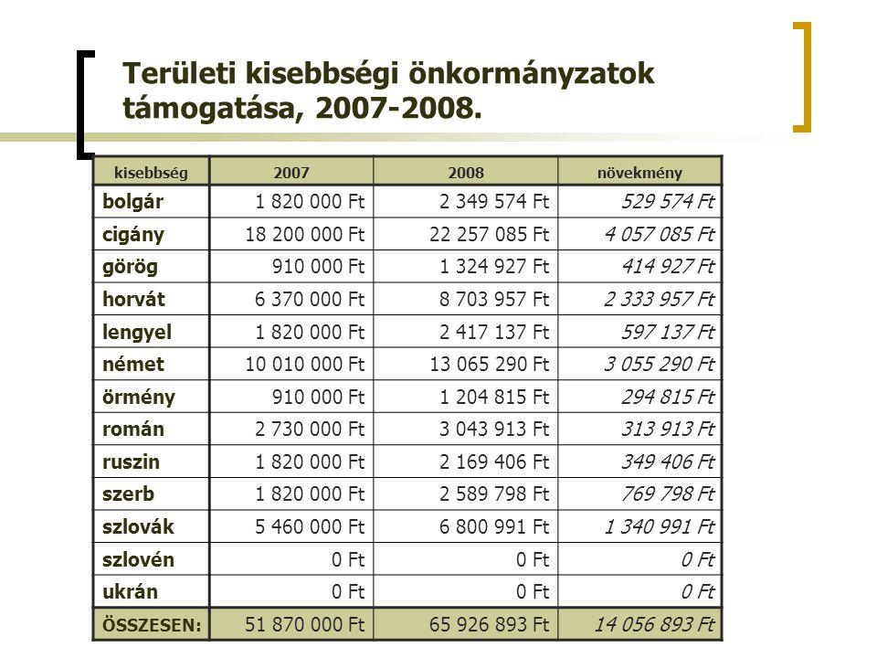 Területi kisebbségi önkormányzatok támogatása, 2007-2008.