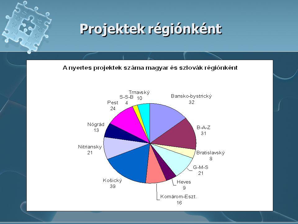 Projektek régiónként