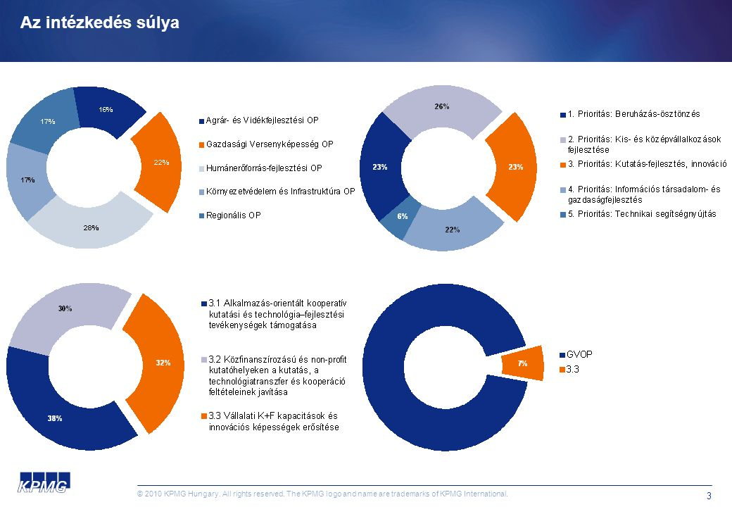 © 2010 KPMG Hungary. All rights reserved.