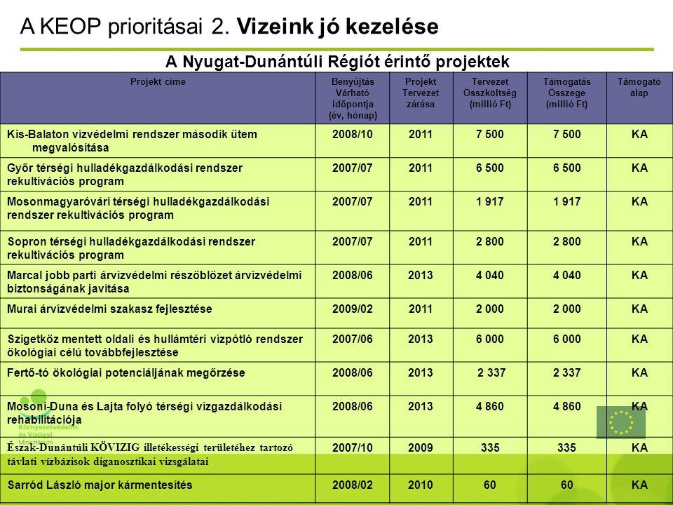 A Nyugat-Dunántúli Régiót érintő projektek A KEOP prioritásai 2.