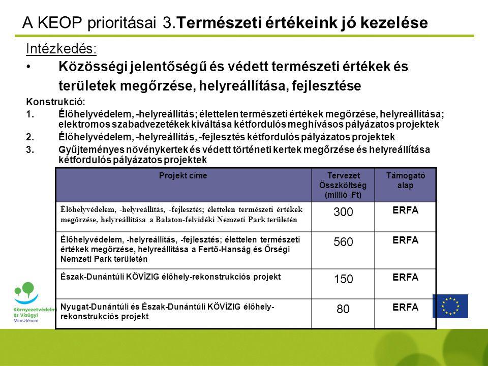 A KEOP prioritásai 3.Természeti értékeink jó kezelése Intézkedés: Közösségi jelentőségű és védett természeti értékek és területek megőrzése, helyreállítása, fejlesztése Konstrukció: 1.Élőhelyvédelem, -helyreállítás; élettelen természeti értékek megőrzése, helyreállítása; elektromos szabadvezetékek kiváltása kétfordulós meghívásos pályázatos projektek 2.Élőhelyvédelem, -helyreállítás, -fejlesztés kétfordulós pályázatos projektek 3.Gyűjteményes növénykertek és védett történeti kertek megőrzése és helyreállítása kétfordulós pályázatos projektek Projekt címeTervezet Összköltség (millió Ft) Támogató alap Élőhelyvédelem, -helyreállítás, -fejlesztés; élettelen természeti értékek megőrzése, helyreállítása a Balaton-felvidéki Nemzeti Park területén 300 ERFA Élőhelyvédelem, -helyreállítás, -fejlesztés; élettelen természeti értékek megőrzése, helyreállítása a Fertő-Hanság és Őrségi Nemzeti Park területén 560 ERFA Észak-Dunántúli KÖVÍZIG élőhely-rekonstrukciós projekt 150 ERFA Nyugat-Dunántúli és Észak-Dunántúli KÖVÍZIG élőhely- rekonstrukciós projekt 80 ERFA
