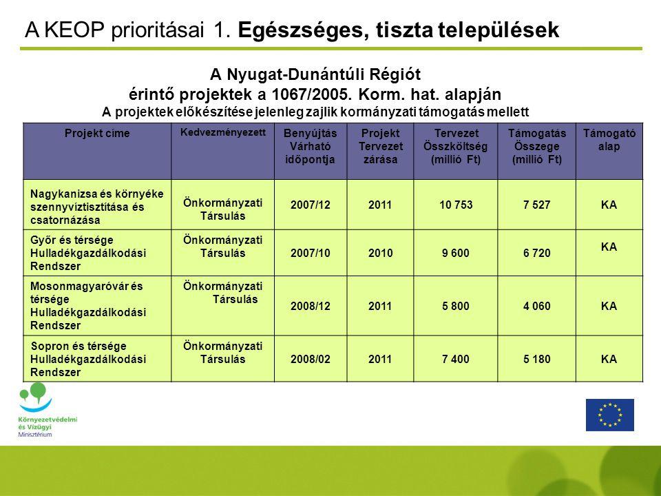 Regionális szintű feladatokNYDOP-ban (prioritástengely) A 2000 Le alatti agglomerációk és települések szennyvízkezelése Környezetvédelmi és közlekedési infrastruktúra belterületi bel- és csapadékvíz rendezés Városfejlesztés barnamezős beruházásokhoz kapcsolódva a szennyezett területek kármentesítése Városfejlesztés Regionális gazdaságfejlesztés Ökoturisztikai fejlesztésekTurizmus fejlesztés – Pannon örökség megóvása Lakó-, köz- és magánépületek azbesztmentesítése Városfejlesztés Vizeink mennyiségi és minőségi védelme intézkedés regionális jelentőségű vízvédelmi területeken Környezetvédelmi és közlekedési infrastruktúra NYDOP prioritás tengelye