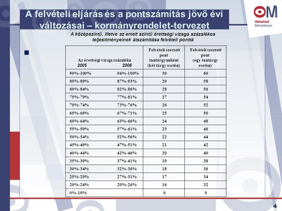 4 A felvételi eljárás és a pontszámítás jövő évi változásai – kormányrendelet-tervezet n A középszintű, illetve az emelt szintű érettségi vizsga száza