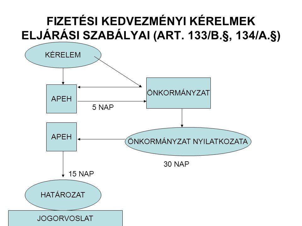 FIZETÉSI KEDVEZMÉNYI KÉRELMEK ELJÁRÁSI SZABÁLYAI (ART. 133/B.§, 134/A.§) KÉRELEM APEH ÖNKORMÁNYZAT ÖNKORMÁNYZAT NYILATKOZATA HATÁROZAT 5 NAP 30 NAP 15