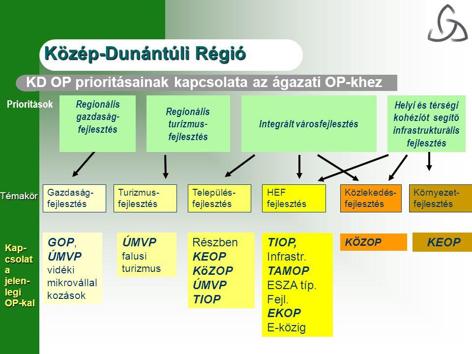 KD OP prioritásainak kapcsolata az ágazati OP-khez Prioritások Regionális gazdaság- fejlesztés Regionális turizmus- fejlesztés Integrált városfejleszt