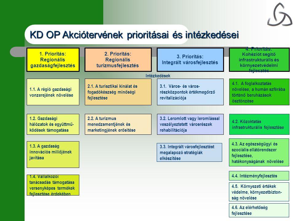 KD OP Akciótervének prioritásai és intézkedései 4.3. Az egészségügyi és szociális ellátórendszer fejlesztése, hatékonyságának növelése 4.4. Intézményf