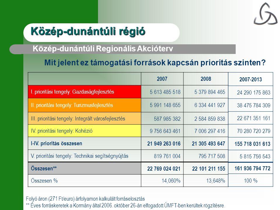 Közép-dunántúli régió 20072008 I. prioritási tengely: Gazdaságfejlesztés5 613 485 5185 379 894 465 II. prioritási tengely: Turizmusfejlesztés 5 991 14
