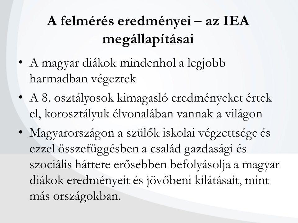 A felmérés eredményei – az IEA megállapításai A magyar diákok mindenhol a legjobb harmadban végeztek A 8. osztályosok kimagasló eredményeket értek el,