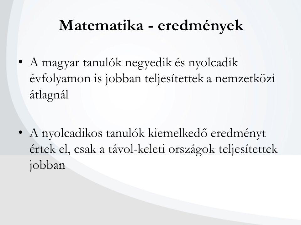 Matematika - eredmények A magyar tanulók negyedik és nyolcadik évfolyamon is jobban teljesítettek a nemzetközi átlagnál A nyolcadikos tanulók kiemelke