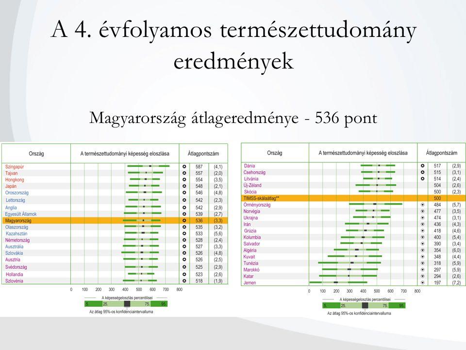 A 4. évfolyamos természettudomány eredmények Magyarország átlageredménye - 536 pont