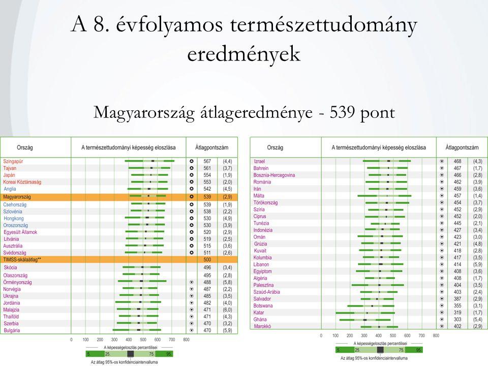 A 8. évfolyamos természettudomány eredmények Magyarország átlageredménye - 539 pont
