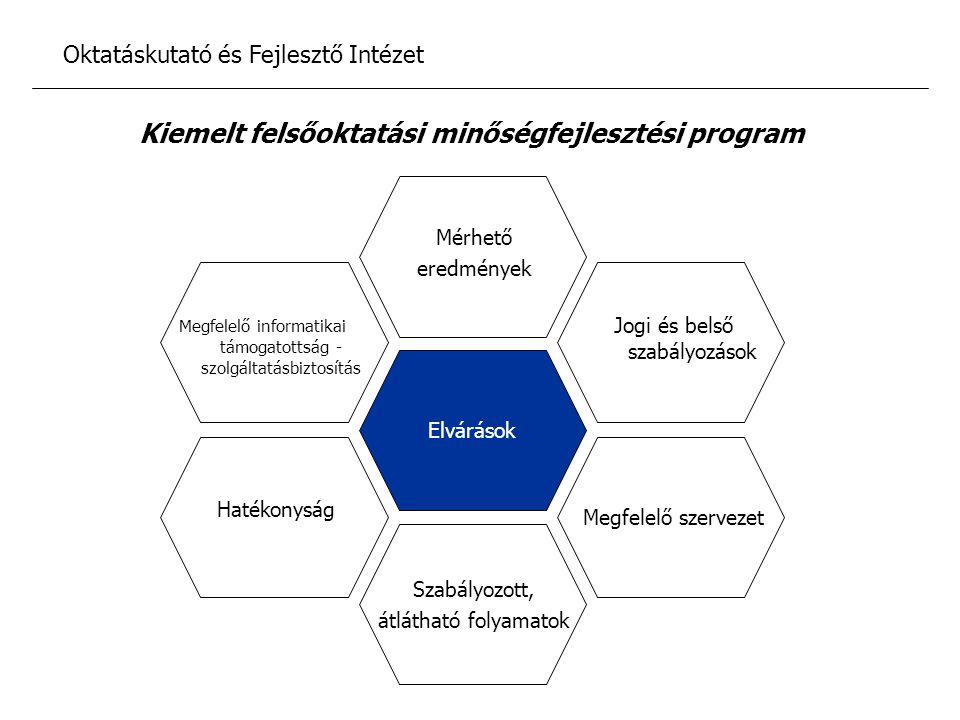 Ágazati minőségpolitika, az ágazati és intézményi minőségirányítás összehangolása A felsőoktatás oktatási, kutatási, tanulási mérési értékelési rendszerek minőségbiztosítási rendszerbe történő integrálása A minőségbiztosítási oktatás, kutatás, tanulás támogatási rendszerének kialakítása Oktatáskutató és Fejlesztő Intézet A program célkitűzései