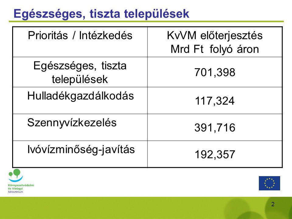 2 Egészséges, tiszta települések Prioritás / Intézkedés KvVM előterjesztés Mrd Ft folyó áron Egészséges, tiszta települések 701,398 Hulladékgazdálkodá