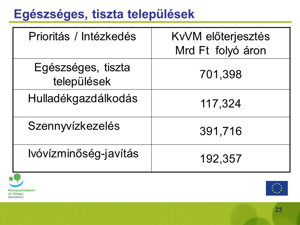 23 Egészséges, tiszta települések Prioritás / Intézkedés KvVM előterjesztés Mrd Ft folyó áron Egészséges, tiszta települések 701,398 Hulladékgazdálkod