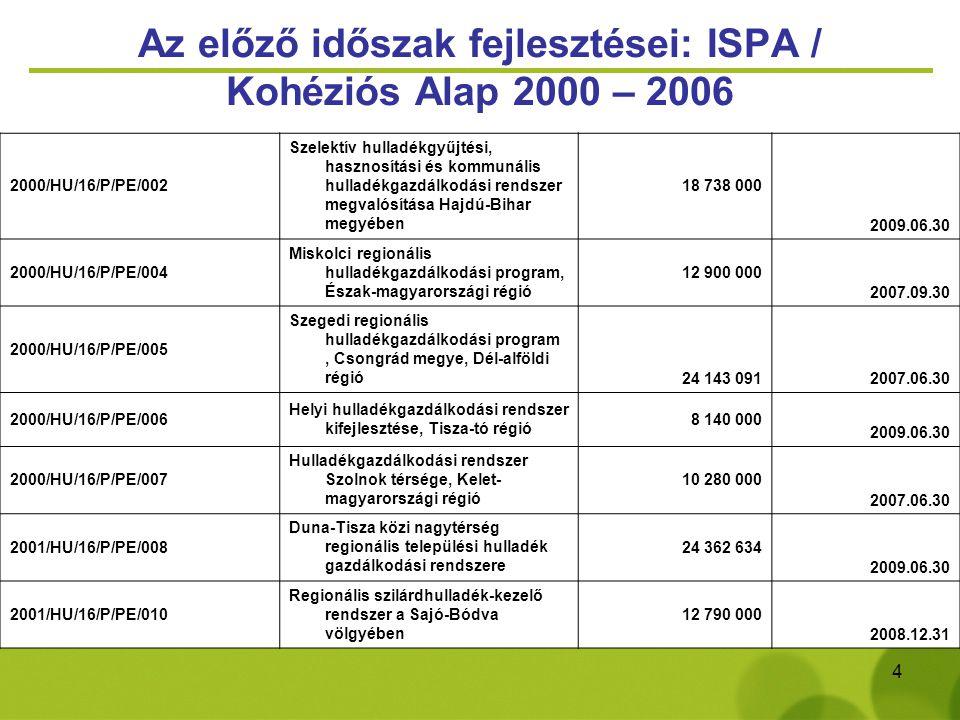 5 Az előző időszak fejlesztései: ISPA / Kohéziós Alap 2000 – 2006 2002/HU/16/P/PE/014 Észak-Kelet Pest és Nógrád megyei regionális hulladékgazdálkodási projekt 24 740 000 2009.12.31 2002/HU/16/P/PE/015 Homokhátság regionális hulladékkezelő program Dél-Alföldön 44 777 000 2010.12.31 2002/HU/16/P/PE/016 Nyugat-Balaton és a Zala völgye hulladékgazdálkodási program 34 585 000 2009.12.31 2002/HU/16/P/PE/017 Észak-Balatoni regionális hulladékkezelő program Közép-Dunántúlon 25 914 000 2010.12.31 2002/HU/16/P/PE/018 Dél-Balaton és a Sió völgye hulladékgazdálkodási rendszer 49 461 5382010.12.31 2004/HU/16/C/PE/004 Szabolcs-Szatmár-Bereg megyei hulladékgazdálkodási projekt 35 844 6542008.12.31