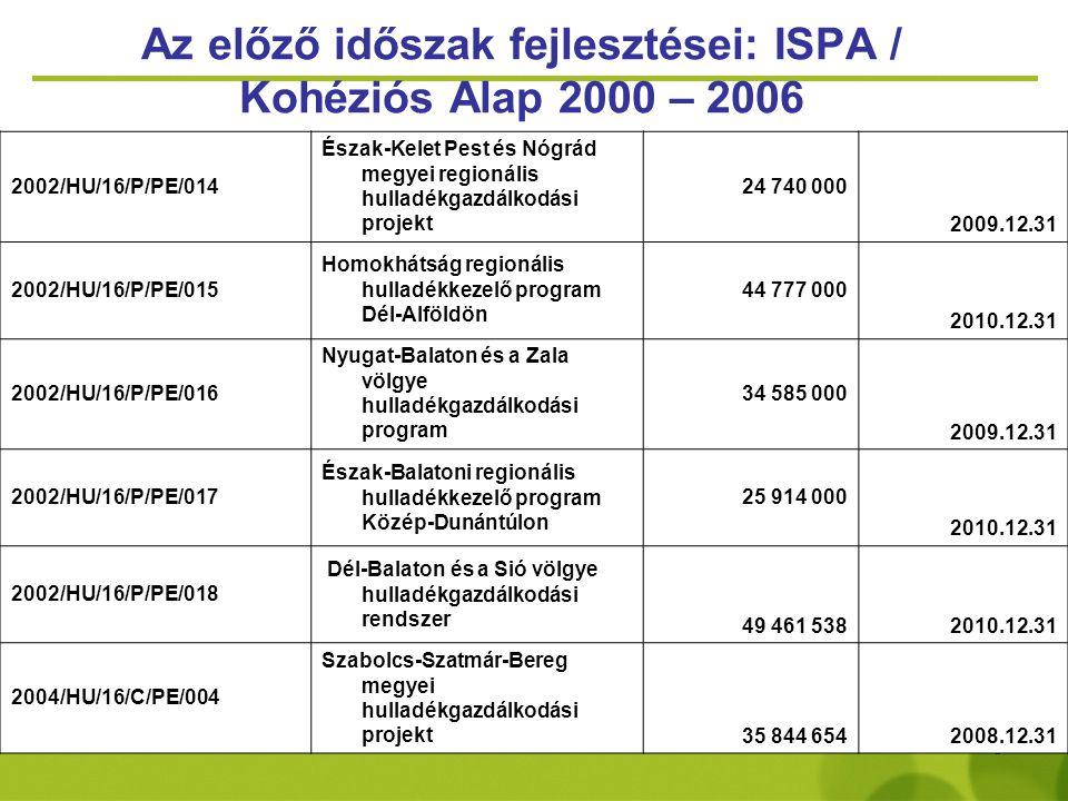 5 Az előző időszak fejlesztései: ISPA / Kohéziós Alap 2000 – 2006 2002/HU/16/P/PE/014 Észak-Kelet Pest és Nógrád megyei regionális hulladékgazdálkodás
